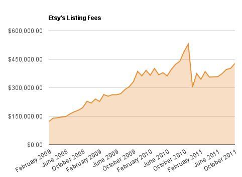 Etsy Listing Fees