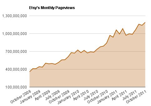 Etsy Pageviews