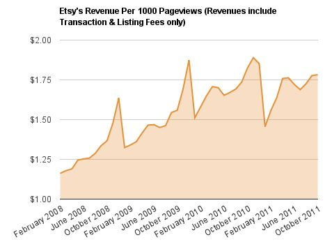 Etsy revenue per 1000 pageviews